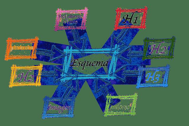 articulo de un blog estructura